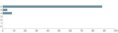 Chart?cht=bhs&chs=500x140&chbh=10&chco=6f92a3&chxt=x,y&chd=t:88,4,8,0,0,0,0&chm=t+88%,333333,0,0,10|t+4%,333333,0,1,10|t+8%,333333,0,2,10|t+0%,333333,0,3,10|t+0%,333333,0,4,10|t+0%,333333,0,5,10|t+0%,333333,0,6,10&chxl=1:|other|indian|hawaiian|asian|hispanic|black|white